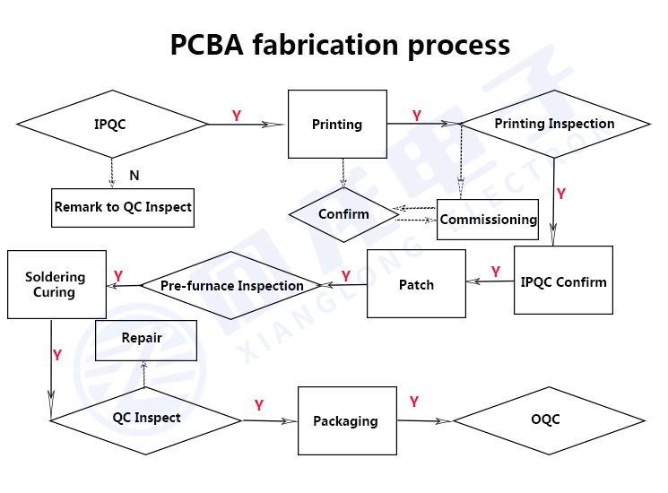 PCBA SMT Production Process Introduction: